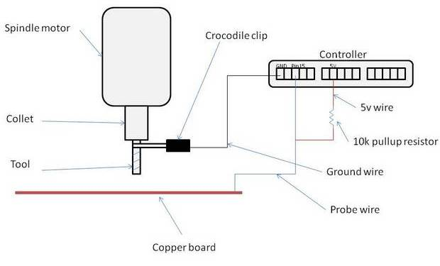 CNC probe setup diagram: Shows the basic wiring to use the tool itself as a probe